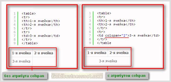Атрибут colspan для тегов html таблиц