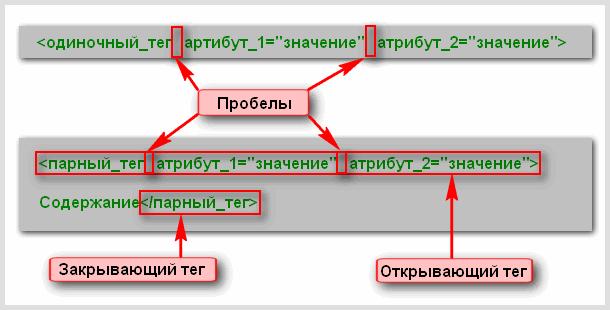 Схематическое строение одиночного и парного html тегов вместе с атрибутами