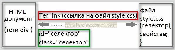 Схема блочной верстки сайта с привлечением html тега div