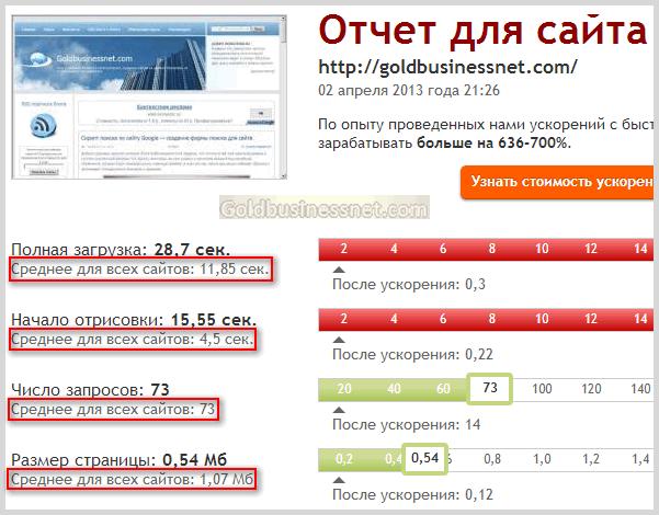 Отчет Webo