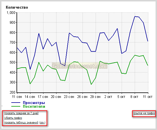 график статистики