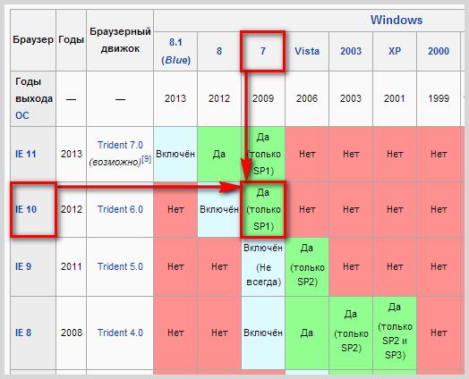 Internet-Explorer для различных ОС