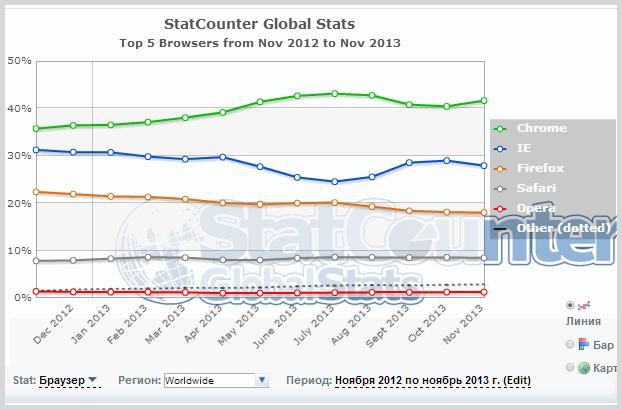 TOP браузеров в мире